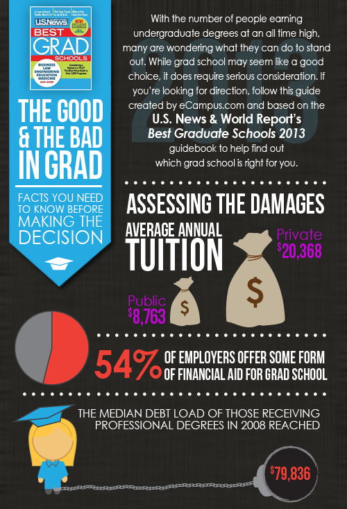Grad school, U.S. News & World Report